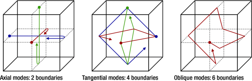axial tangential and oblique room modes diagram